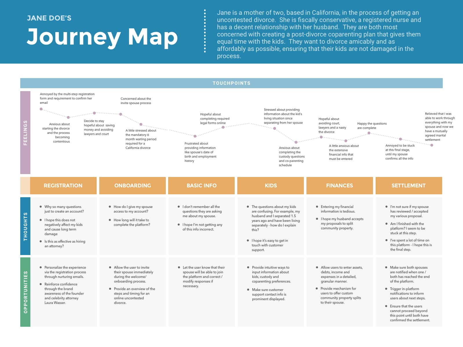 UX Journey Map